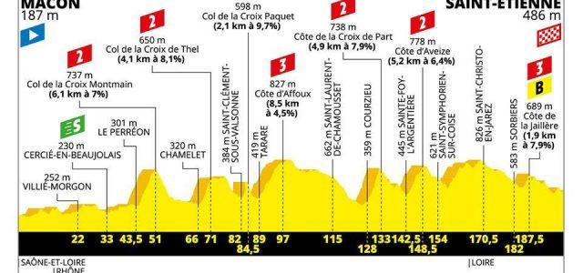 Tour de France 2019 – Uitslag etappe 8