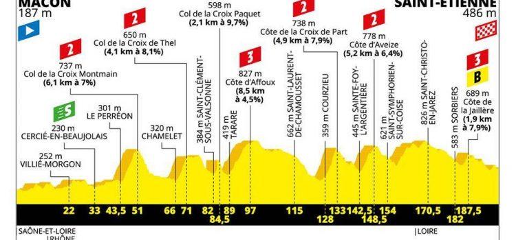 Tour de France 2019 – Favorieten etappe 8