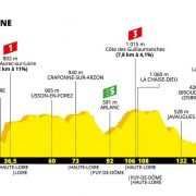 Tour de France 2019 – Favorieten etappe 9