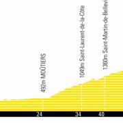 Tour de France 2019 – Uitslag etappe 20