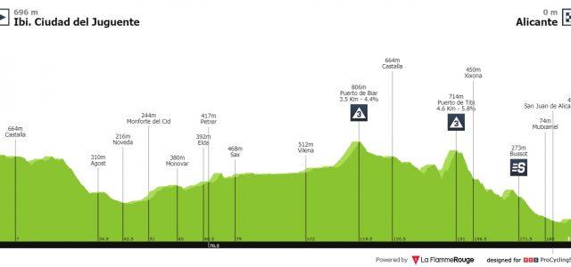 Vuelta a España 2019 – Uitslag etappe 3