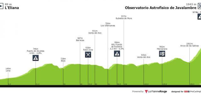 Vuelta a España 2019 – Uitslag etappe 5