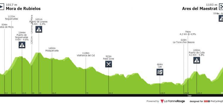 Vuelta a España 2019 – Uitslag etappe 6