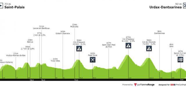 Vuelta a España 2019 – Uitslag etappe 11