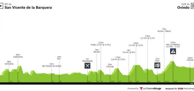 Vuelta a España 2019 – Uitslag etappe 14