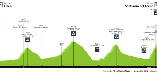 Vuelta a España 2019 – Uitslag etappe 15