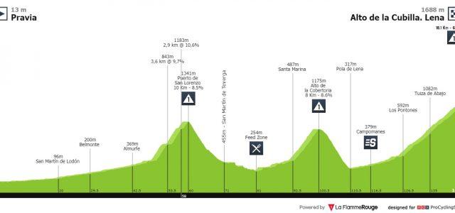 Vuelta a España 2019 – Uitslag etappe 16