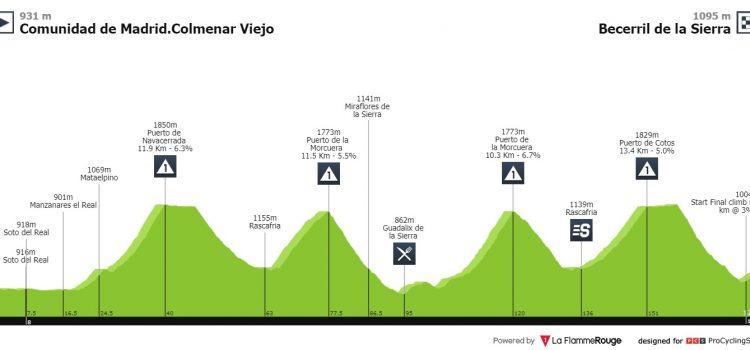 Vuelta a España 2019 – Uitslag etappe 18
