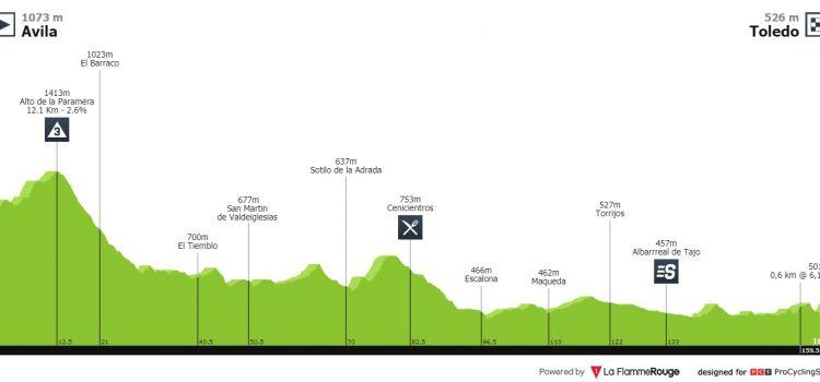 Vuelta a España 2019 – Uitslag etappe 19