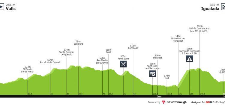 Vuelta a España 2019 – Uitslag etappe 8