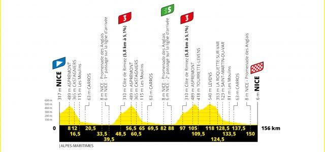 Tour de France 2020 – Favorieten etappe 1
