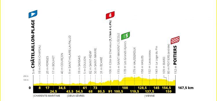 Tour de France 2020 – Favorieten etappe 11