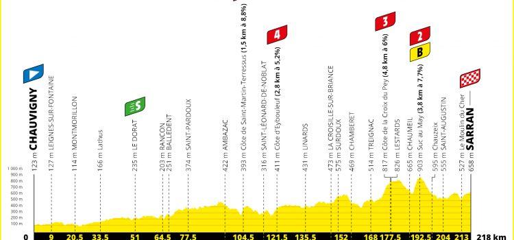 Tour de France 2020 – Favorieten etappe 12