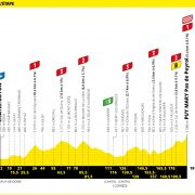 Tour de France 2020 – Favorieten etappe 13