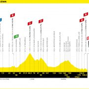 Tour de France 2020 – Favorieten etappe 14
