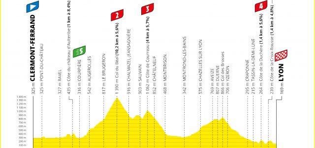 Tour de France 2020 – Favorieten etappe 14