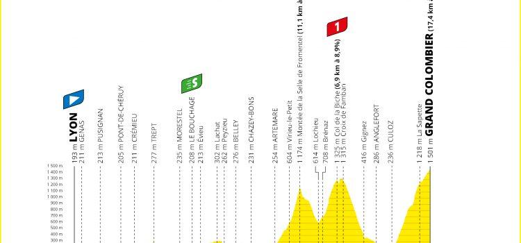Tour de France 2020 – Favorieten etappe 15