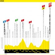 Tour de France 2020 – Favorieten etappe 16
