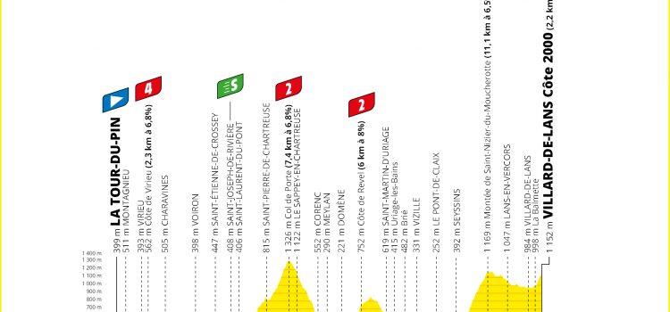 Tour de France 2020 – Favorieten etappe 16