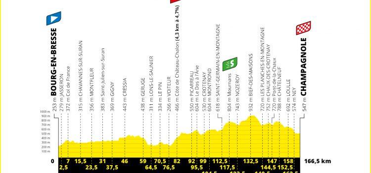 Tour de France 2020: Favorieten etappe 19