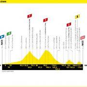 Tour de France 2020 – Favorieten etappe 2
