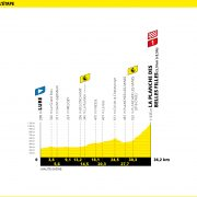 Tour de France 2020: Favorieten etappe 20