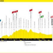 Tour de France 2020 – Favorieten etappe 3