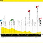 Tour de France 2020 – Favorieten etappe 5