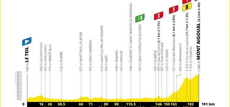 Tour de France 2020 – Favorieten etappe 6