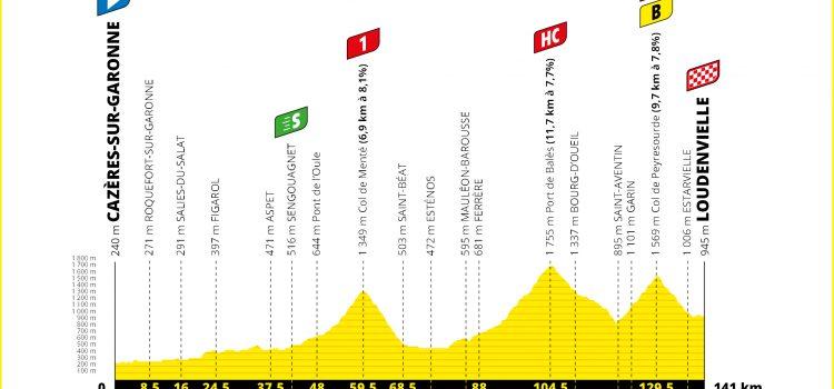 Tour de France 2020 – Favorieten etappe 8