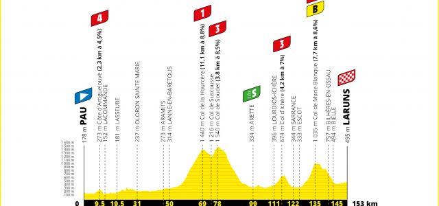 Tour de France 2020 – Favorieten etappe 9